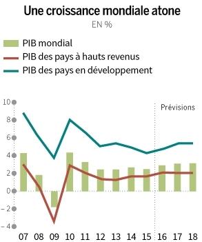 Source : Perspectives de l'économie mondiale, 2016, FMI