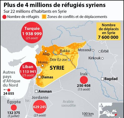 Répartition des réfugiés syriens dans les pays voisins. UNHCR, 2015.